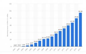 Statista Google Ads revenue